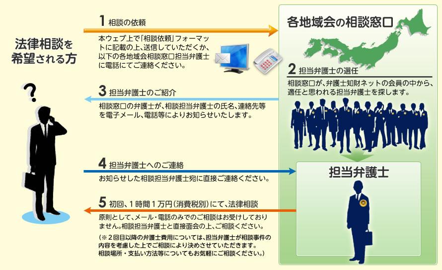 弁護士知財ネット|法律相談を希望される方へ